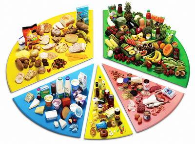 Сочетаемость продуктов питания: диеты, комментарии