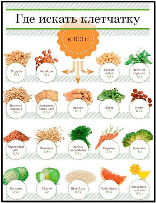 Таблица продуктов с большим и высоким содержанием клетчаки